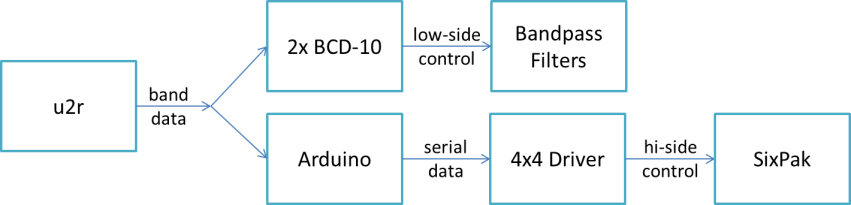 Smart SO2R Antenna Switching using Arduino and a SixPak